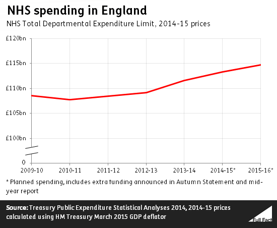 nhs_spending_in_england