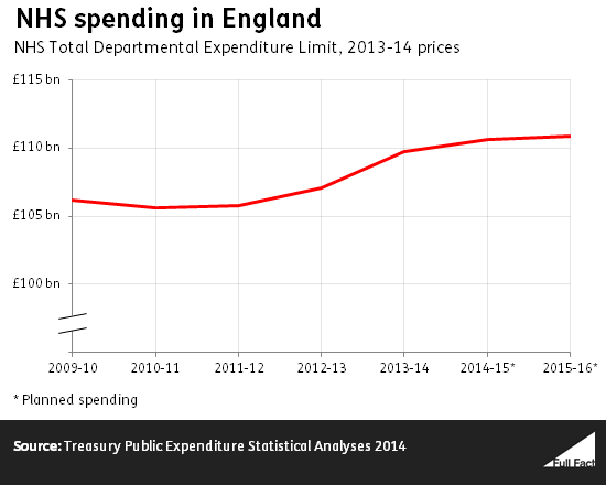 NHS spending in England