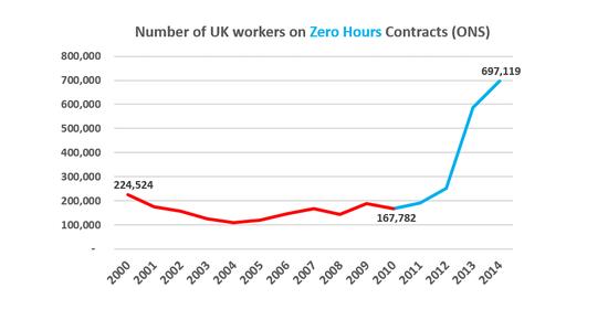 zero hours graph