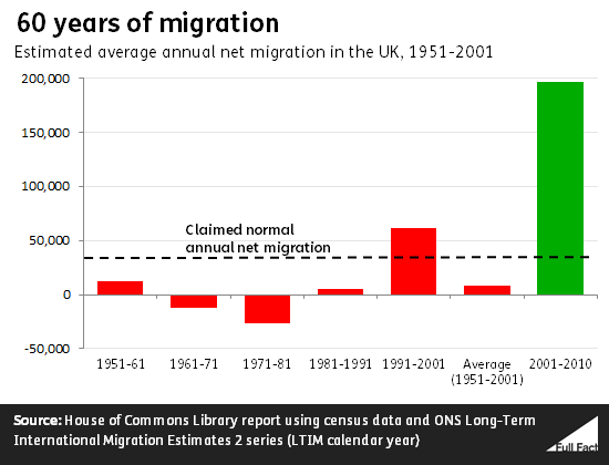 60_years_of_migration