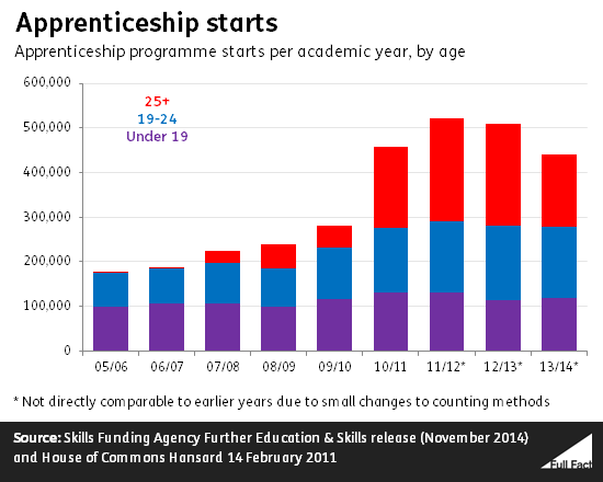 Apprenticeships starts