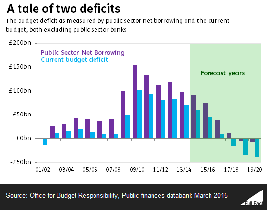 Deficit absolute