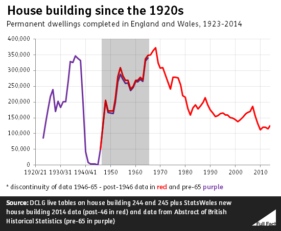 House building 1920s