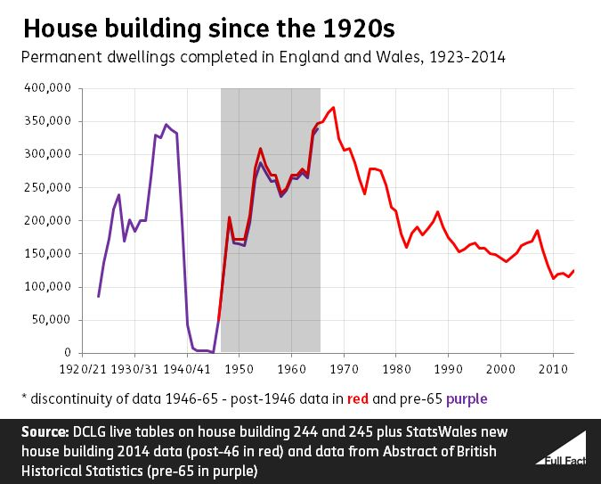 Housebuilding (2)