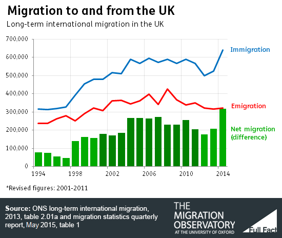 Migration to and from UK migobs