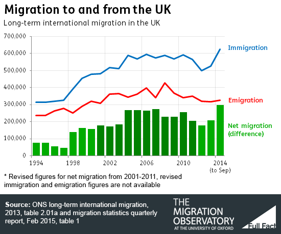 Net migration, immigration and emigration