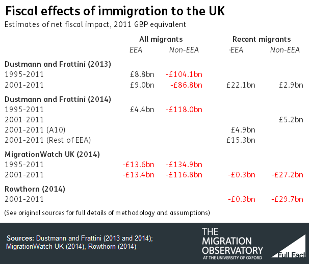 effects of immigration on the uk economy The fiscal impact of immigration in the uk (which the oecd put at +046% of gdp) was more positive than the average fiscal impact of immigration across the countries studied (+035% of gdp) the uk's impact was greater than those in 16 of the other countries, including germany, france, canada and australia.