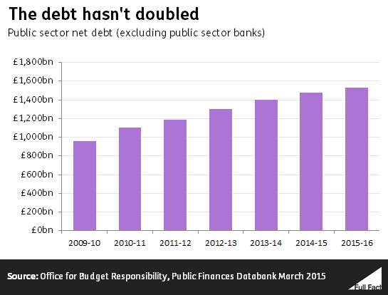 The debt hasn't doubled