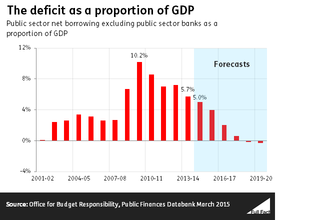 The deficit as a proportion of GDP