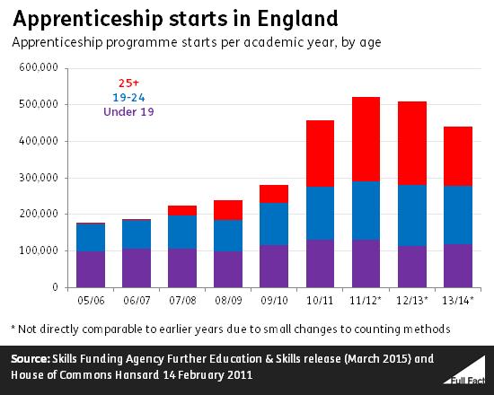apprenticeship starts