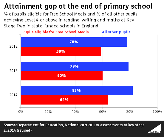 attainment gap at the end of primary school