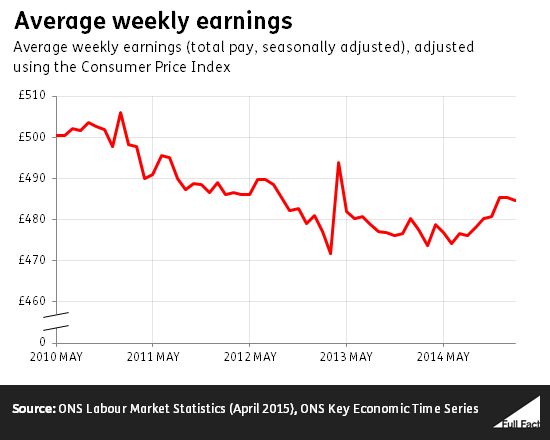 average_weekly_earnings