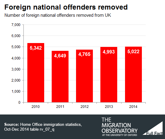 foreign offenders