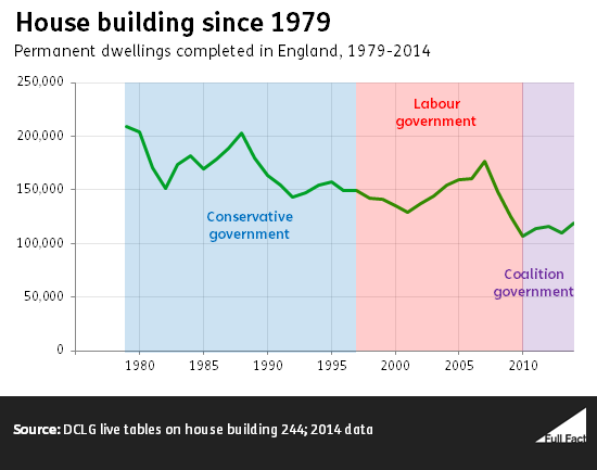 house_building_since_1979.fw