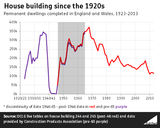 House Building Pledges In Historical Context Full Fact