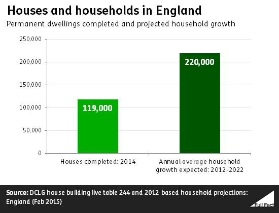 houses_and_households_in_england