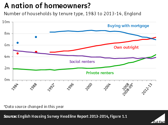 nation of homeowners
