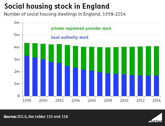 social_housing_stock_in_england