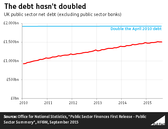 the_debt_hasn_t_doubled