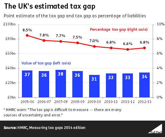 UK's estimated tax gap