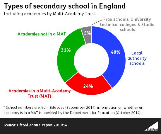 types of schools in uk What are grammar schools, academies, free schools, faith schools, private  schools and public schools.