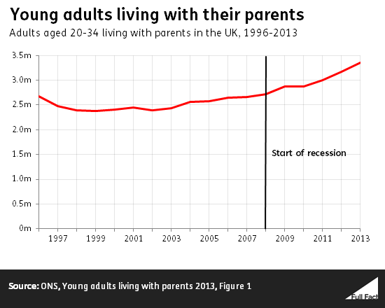 young adults living with parents