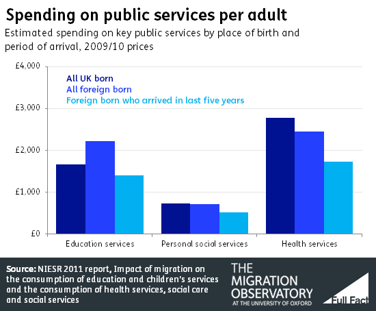Spending on public services