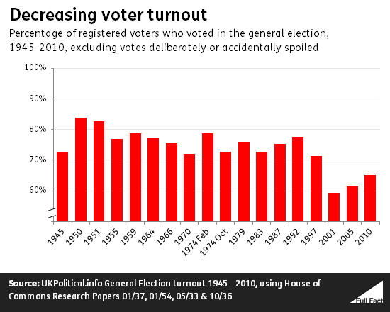 decreasing_voter_turnout