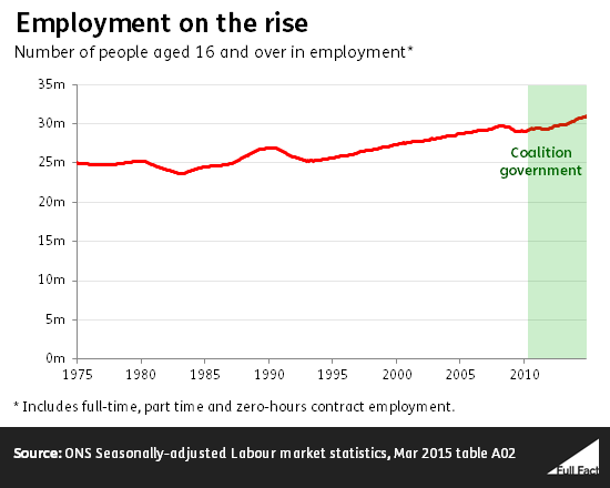 employment_on_the_rise