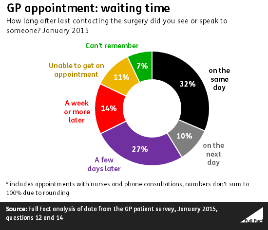 gp_appointment_waiting_time