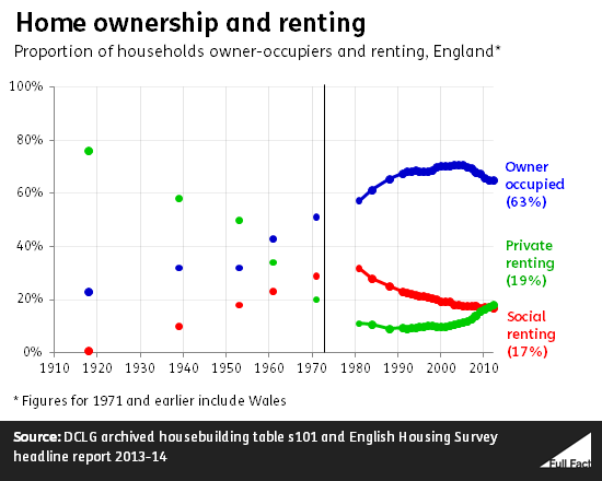home_ownership_and_renting