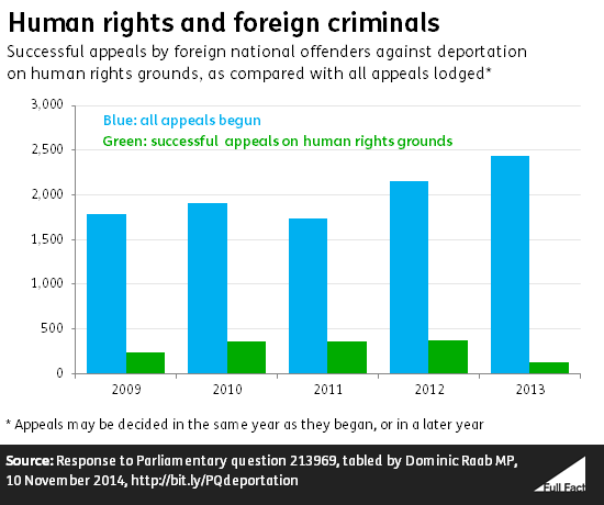 human_rights_and_foreign_criminals