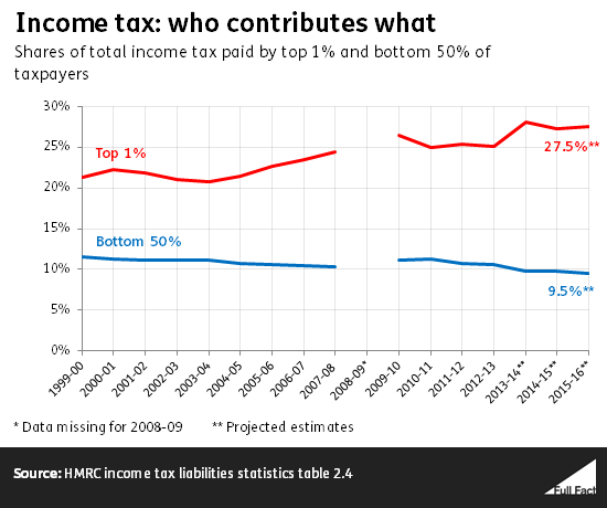 income_tax_who_contributes_what