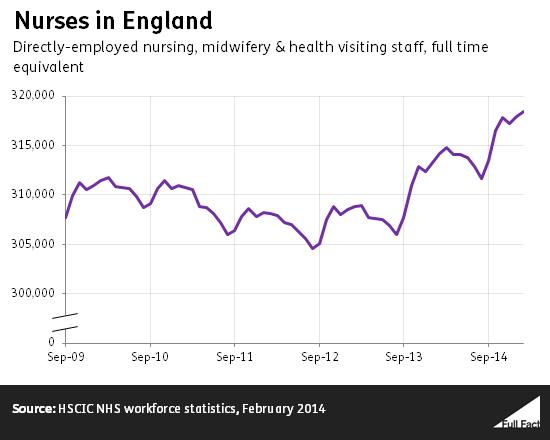 nurses_in_england