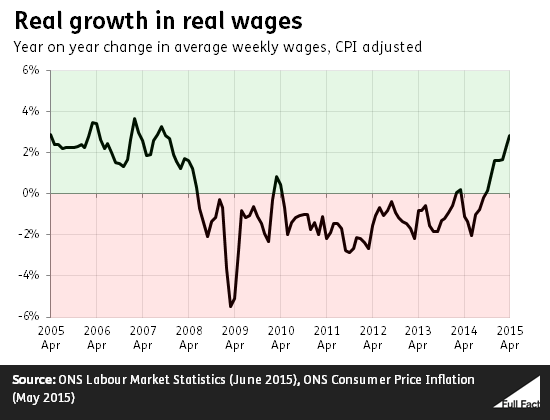 real_growth_in_real_wages