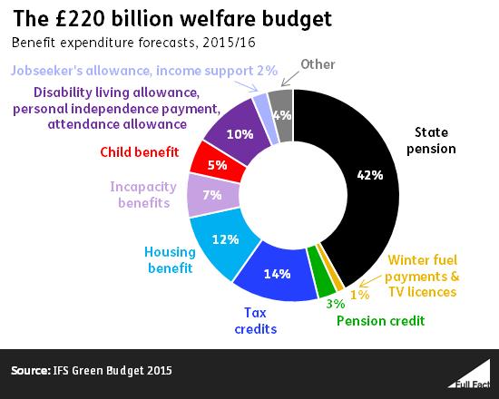 How the £220 billion welfare budget splits up