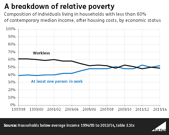 a_breakdown_of_relative_poverty