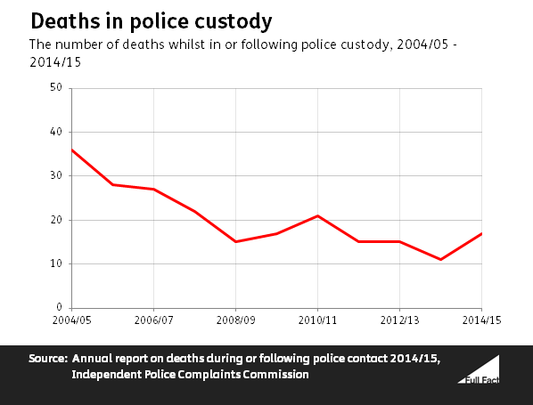 deaths_in_policy_custody