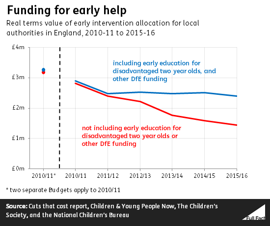 funding for early intervention