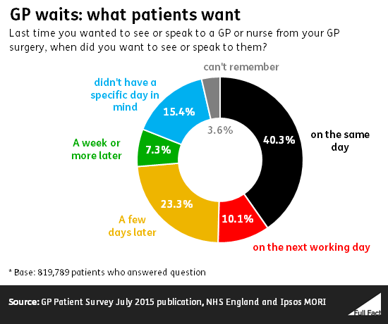 gp_waits_what_patients_want
