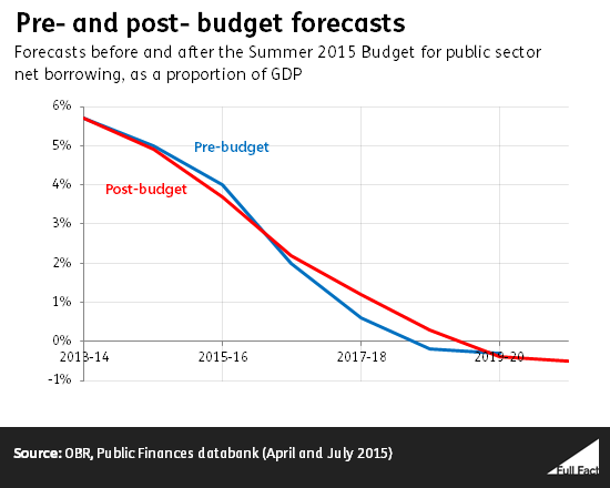pre_and_post_budget_forecasts