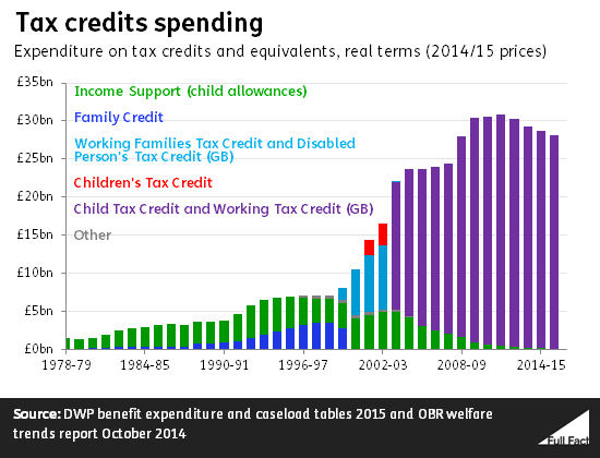 Tax credits spending in real terms