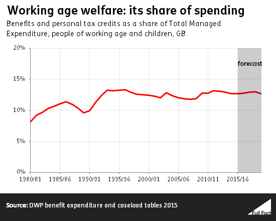 working_age_welfare_its_share_of_spending