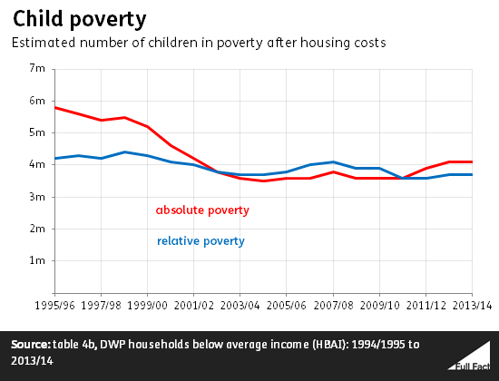 child_poverty
