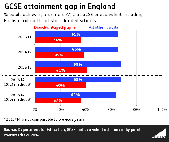 gcse_attainment_gap_in_england