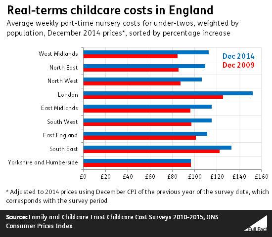 Real Terms Childcare Costs In England