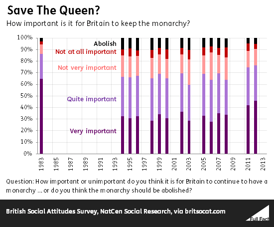 How important is it for Britain to keep the monarchy?