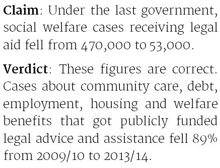 Far fewer social welfare cases get legal aid - Full Fact