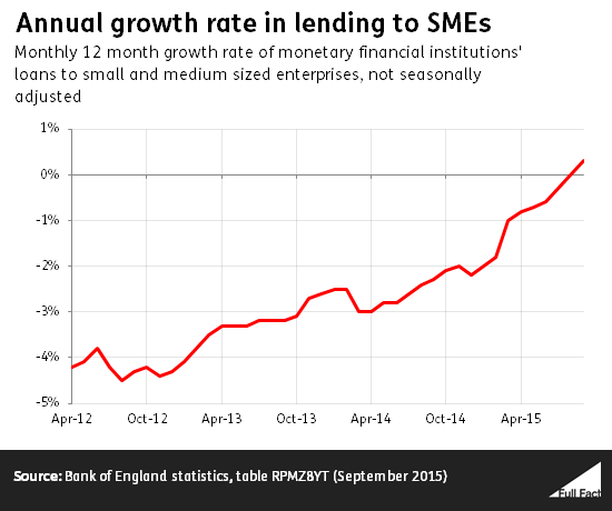 annual_growth_rate_in_lending_to_smes