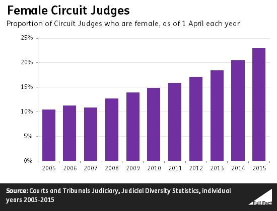 female circuit judges